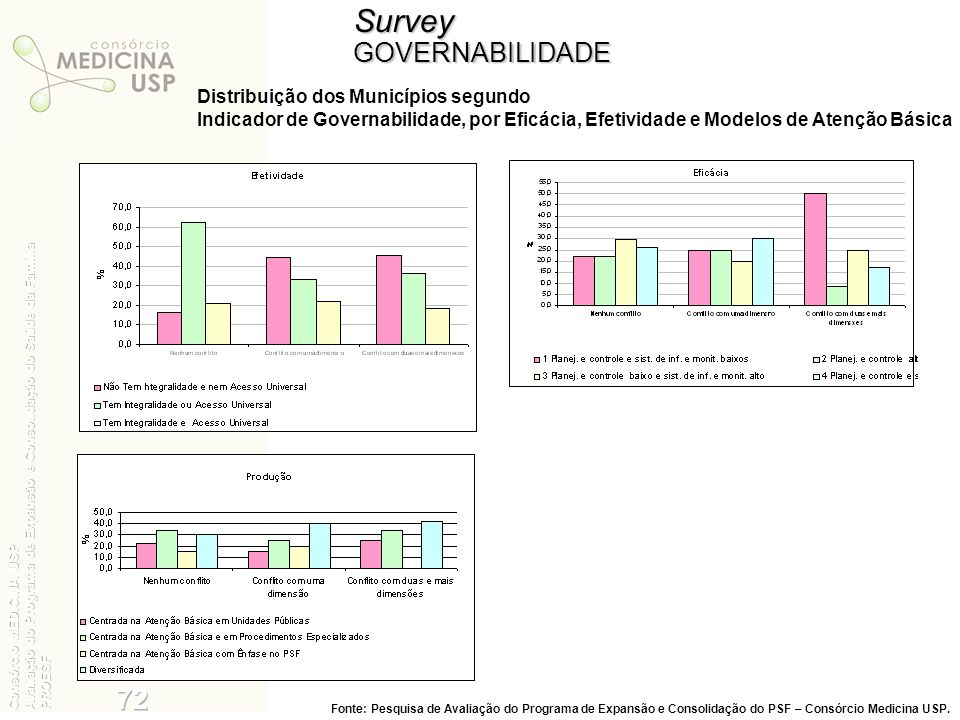 Survey 35 72 GOVERNABILIDADE Distribuição dos Municípios segundo