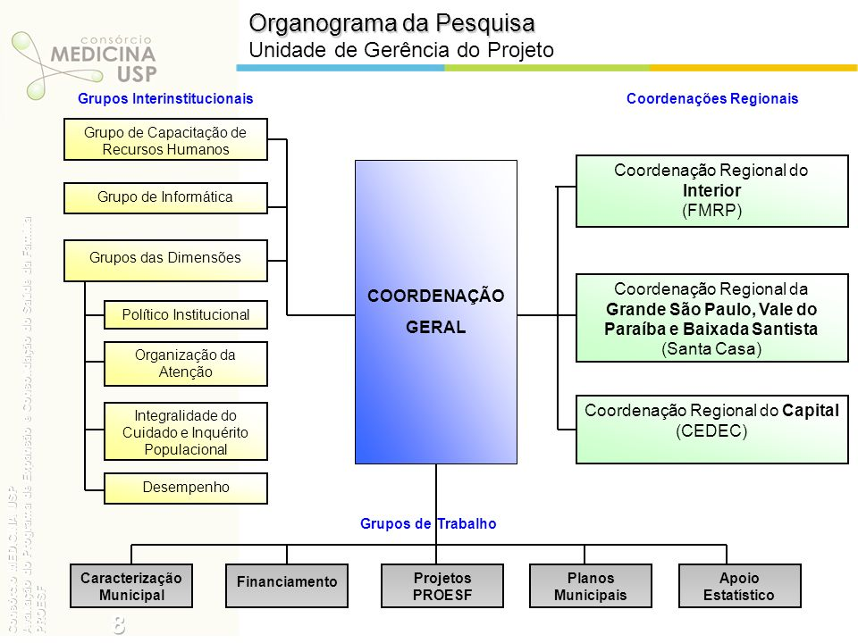 8 Organograma da Pesquisa Unidade de Gerência do Projeto