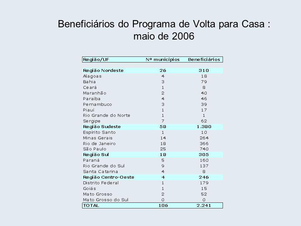 Beneficiários do Programa de Volta para Casa : maio de 2006