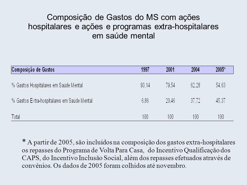 Composição de Gastos do MS com ações hospitalares e ações e programas extra-hospitalares em saúde mental