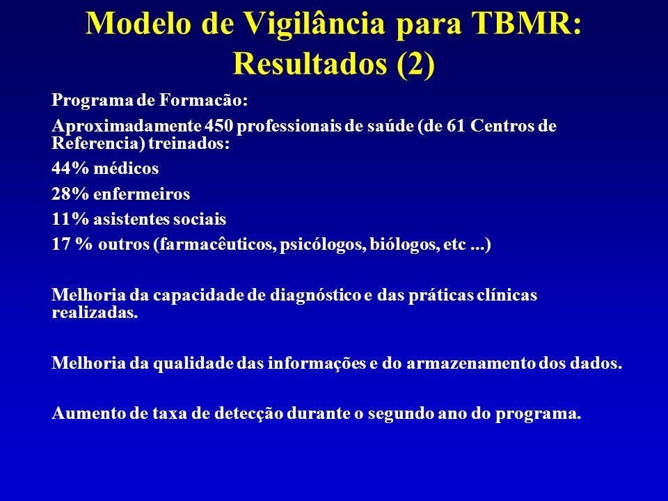Modelo de Vigilância para TBMR: Resultados (2)