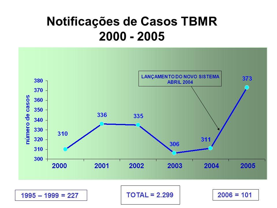 Notificações de Casos TBMR LANÇAMENTO DO NOVO SISTEMA