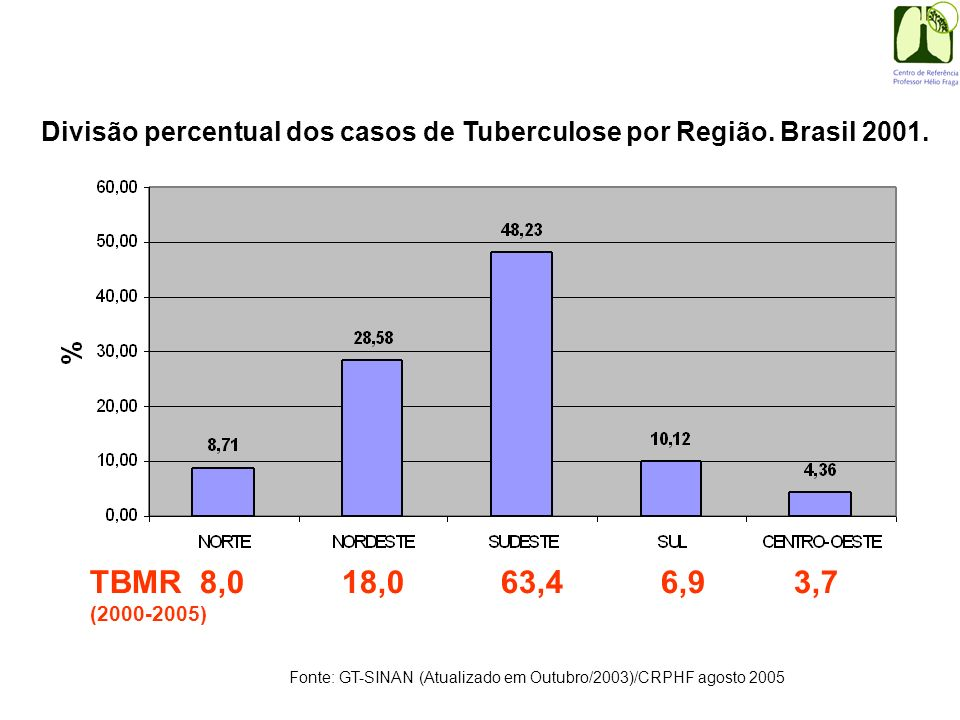 Divisão percentual dos casos de Tuberculose por Região. Brasil 2001.