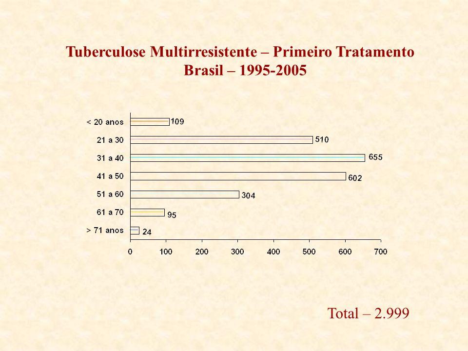 Tuberculose Multirresistente – Primeiro Tratamento