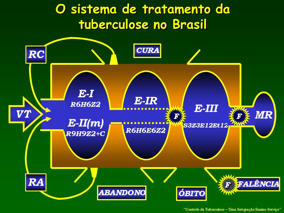 O sistema de tratamento da