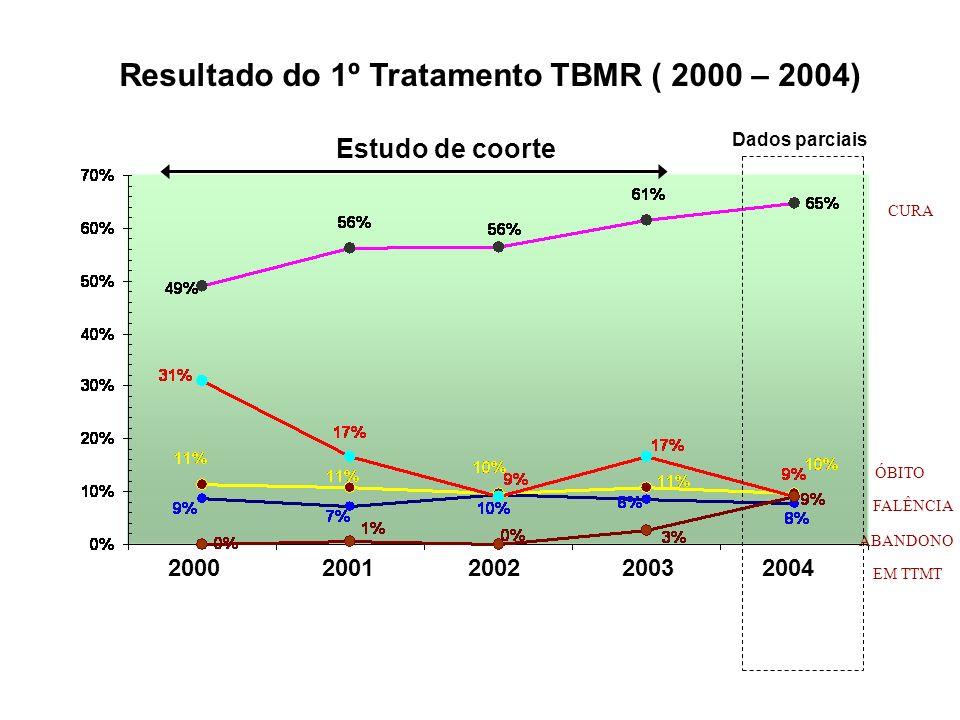 Resultado do 1º Tratamento TBMR ( 2000 – 2004)