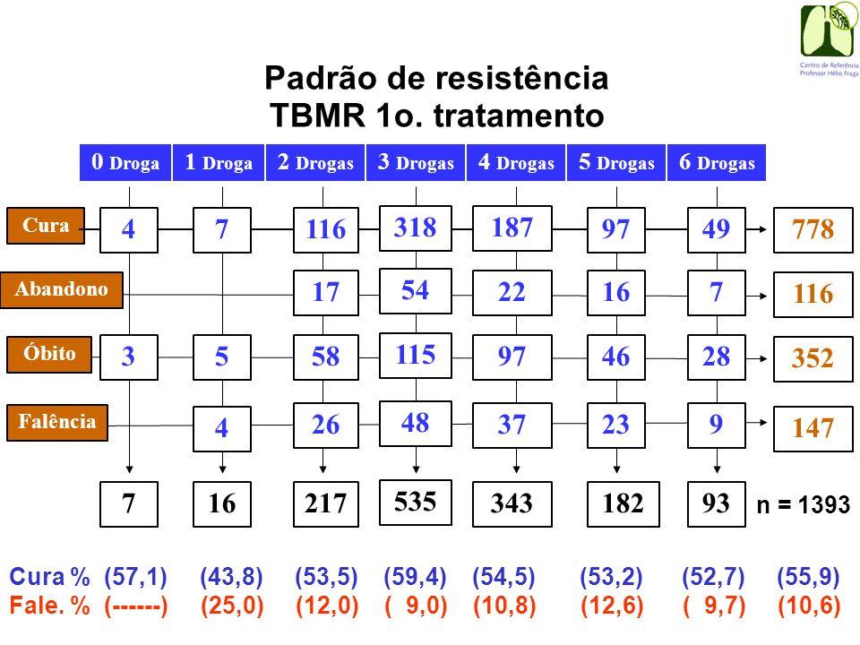 Padrão de resistência TBMR 1o. tratamento