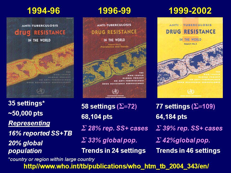 1994-96 1996-99 1999-2002 Σ 28% rep. SS+ cases Σ 33% global pop.