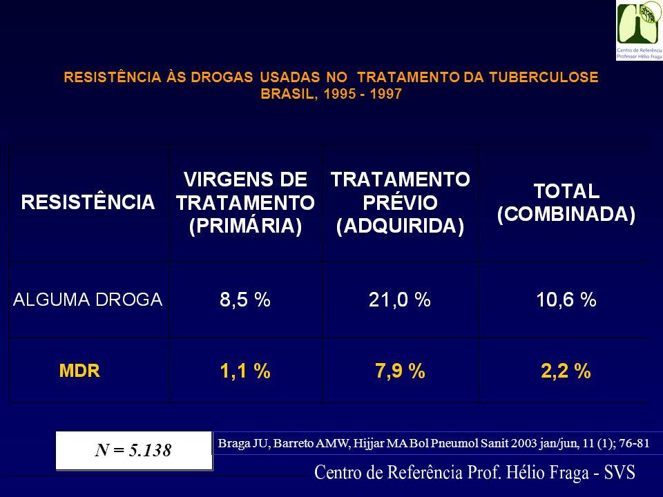RESISTÊNCIA ÀS DROGAS USADAS NO TRATAMENTO DA TUBERCULOSE BRASIL, 1995 - 1997