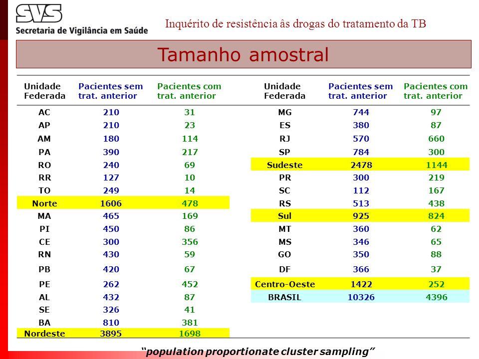 Inquérito de resistência âs drogas do tratamento da TB
