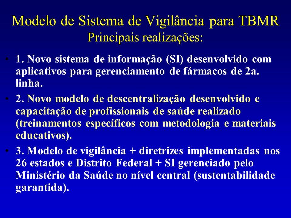 Modelo de Sistema de Vigilância para TBMR Principais realizações:
