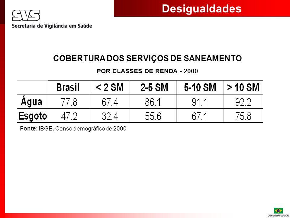 COBERTURA DOS SERVIÇOS DE SANEAMENTO