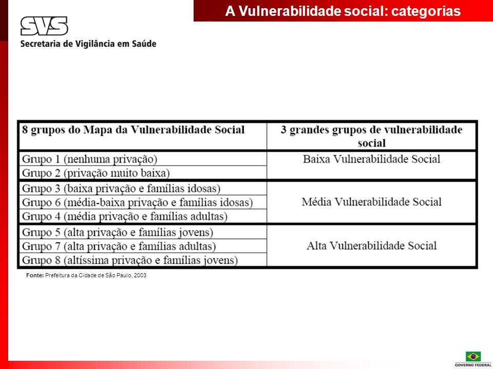 A Vulnerabilidade social: categorias