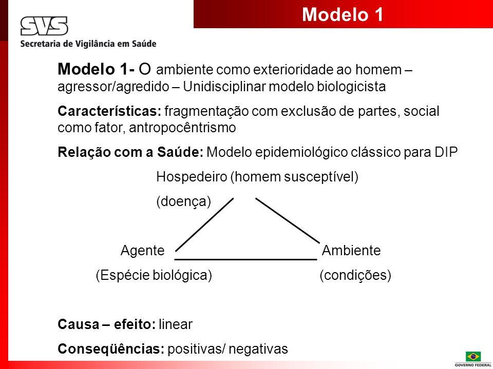 Modelo 1 Modelo 1- O ambiente como exterioridade ao homem – agressor/agredido – Unidisciplinar modelo biologicista.
