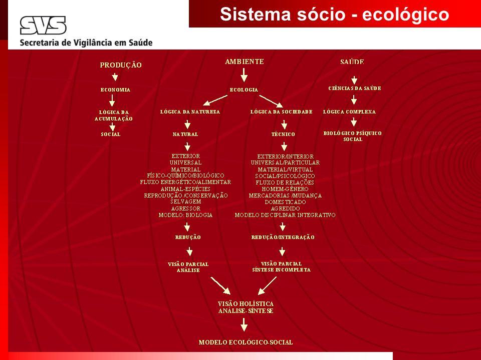 Sistema sócio - ecológico