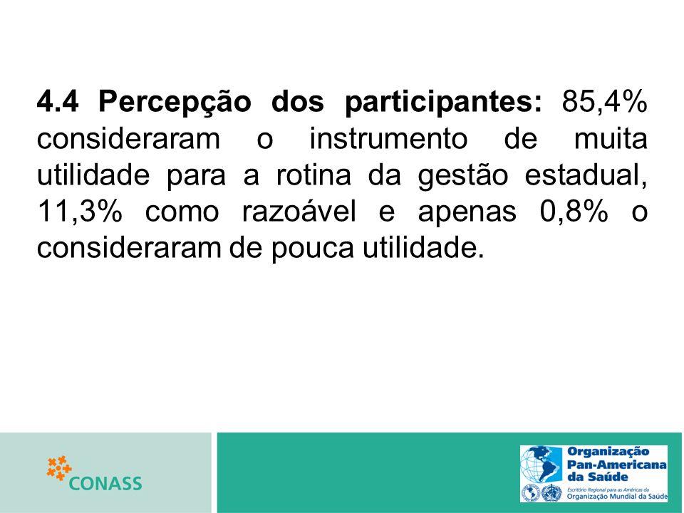 4.4 Percepção dos participantes: 85,4% consideraram o instrumento de muita utilidade para a rotina da gestão estadual, 11,3% como razoável e apenas 0,8% o consideraram de pouca utilidade.