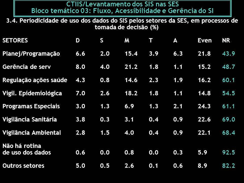 CTIIS/Levantamento dos SIS nas SES Bloco temático 03: Fluxo, Acessibilidade e Gerência do SI