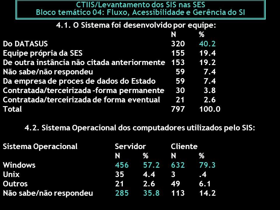 4.1. O Sistema foi desenvolvido por equipe: N % Do DATASUS 320 40.2