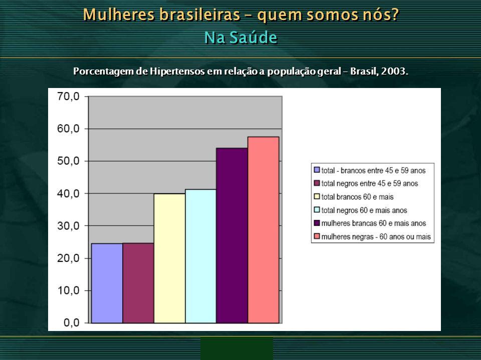 Mulheres brasileiras – quem somos nós