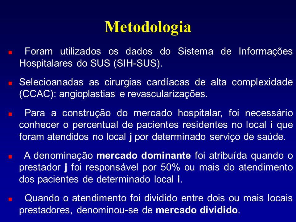 Metodologia Foram utilizados os dados do Sistema de Informações Hospitalares do SUS (SIH-SUS).