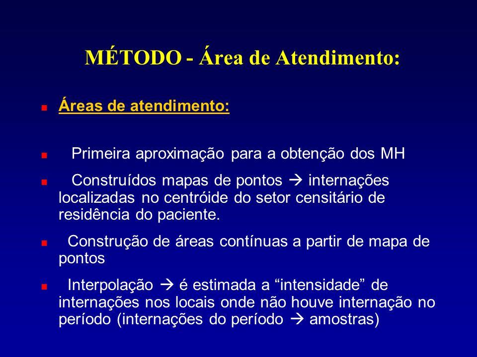 MÉTODO - Área de Atendimento: