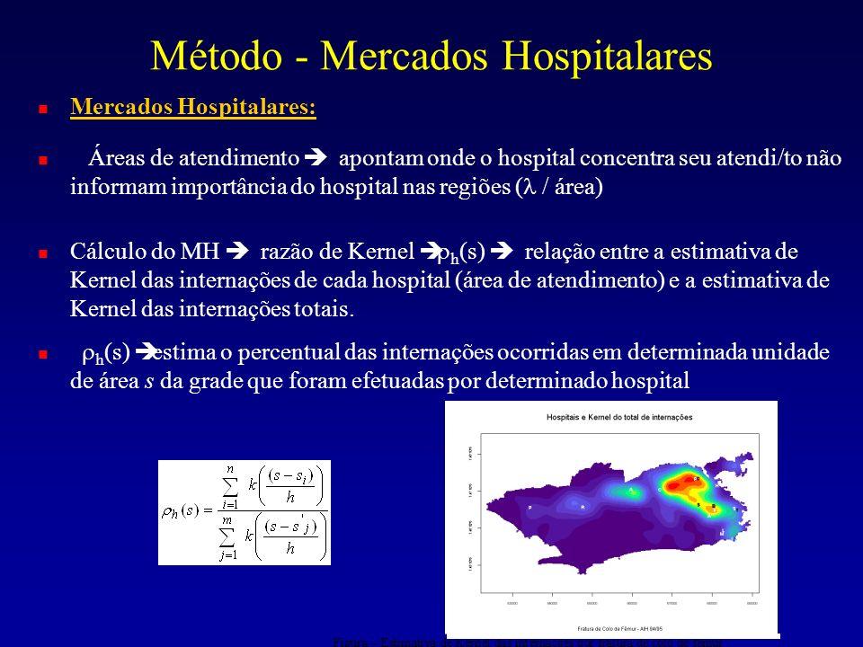 Método - Mercados Hospitalares