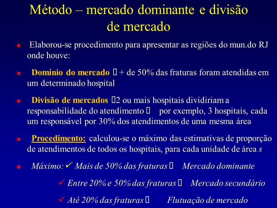 Método – mercado dominante e divisão de mercado