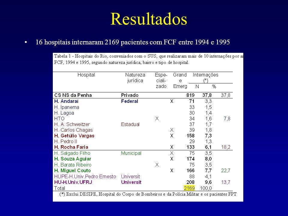 Resultados 16 hospitais internaram 2169 pacientes com FCF entre 1994 e 1995