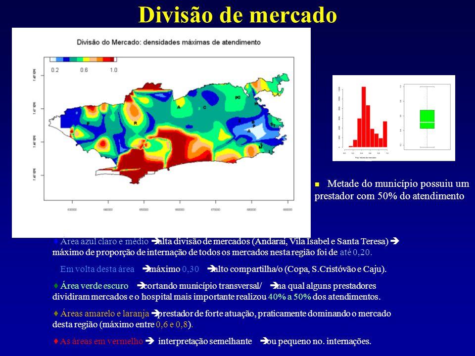 Divisão de mercado Metade do município possuiu um prestador com 50% do atendimento.
