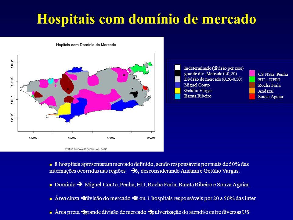 Hospitais com domínio de mercado