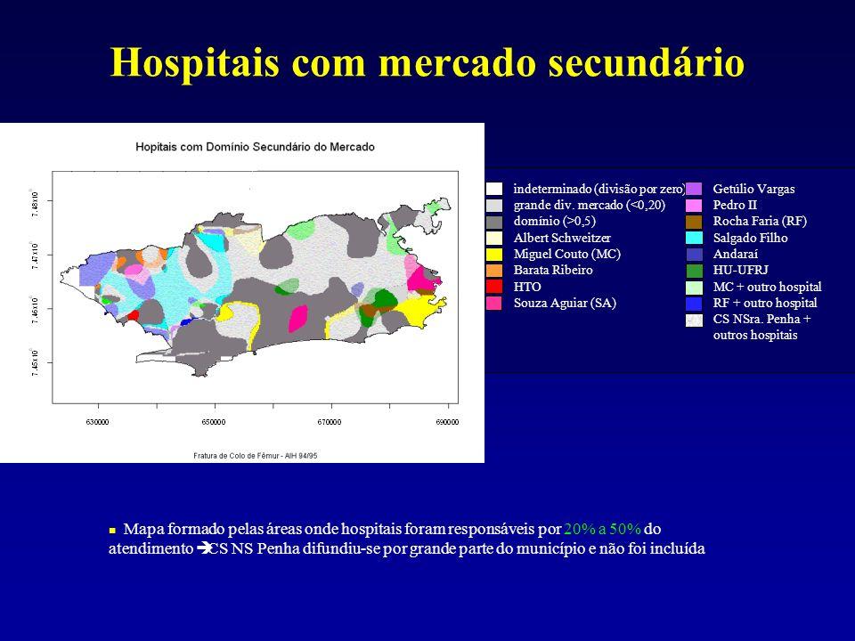 Hospitais com mercado secundário