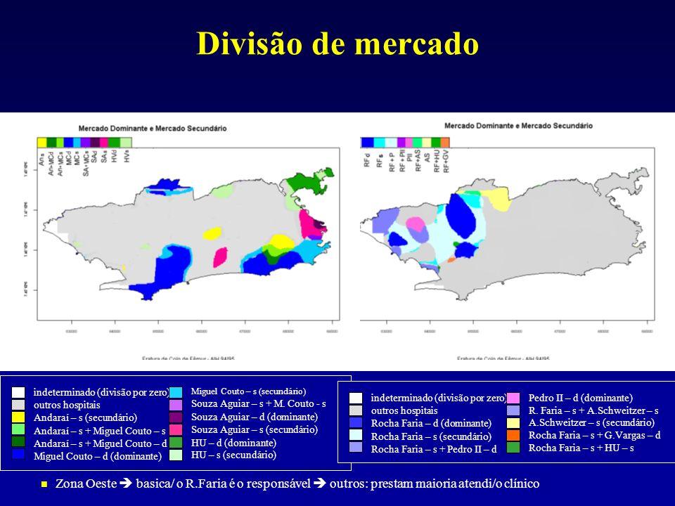 Divisão de mercado indeterminado (divisão por zero) outros hospitais. Andaraí – s (secundário) Andaraí – s + Miguel Couto – s.