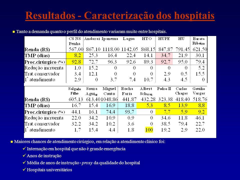 Resultados - Caracterização dos hospitais