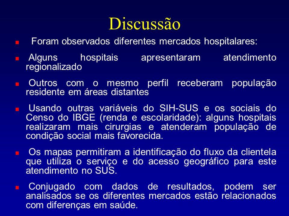 Discussão Foram observados diferentes mercados hospitalares: