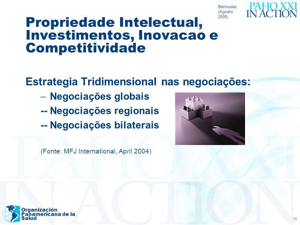 Propriedade Intelectual, Investimentos, Inovacao e Competitividade