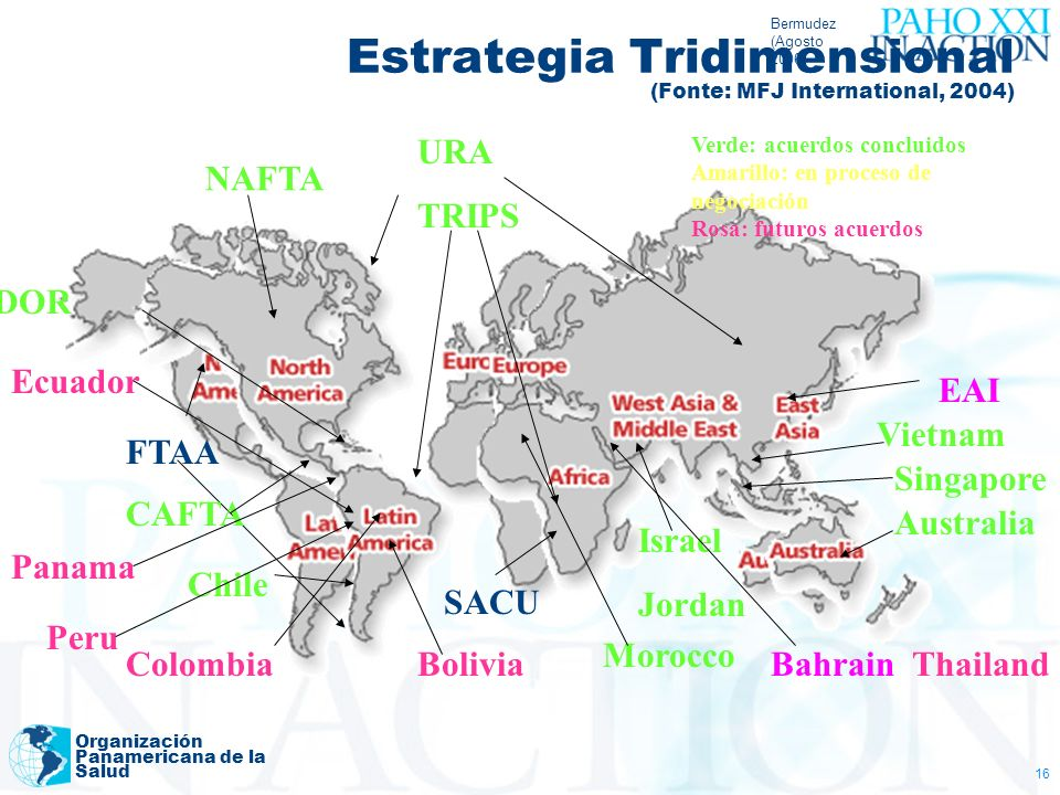Estrategia Tridimensional (Fonte: MFJ International, 2004)