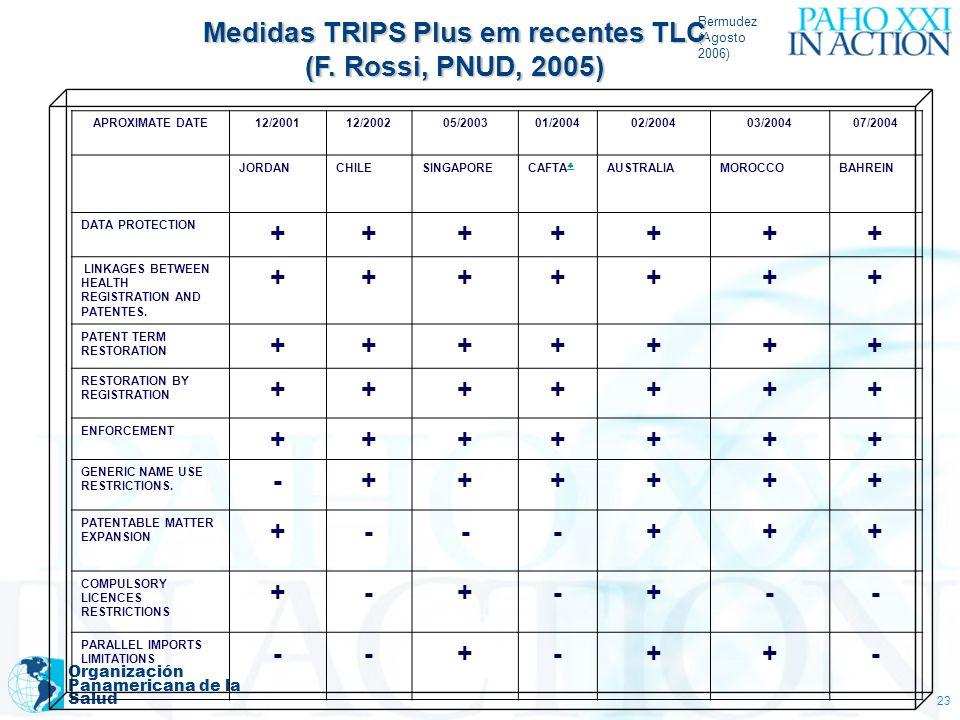 Medidas TRIPS Plus em recentes TLC