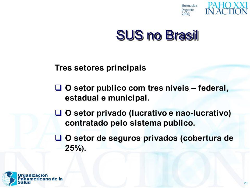 SUS no Brasil Tres setores principais