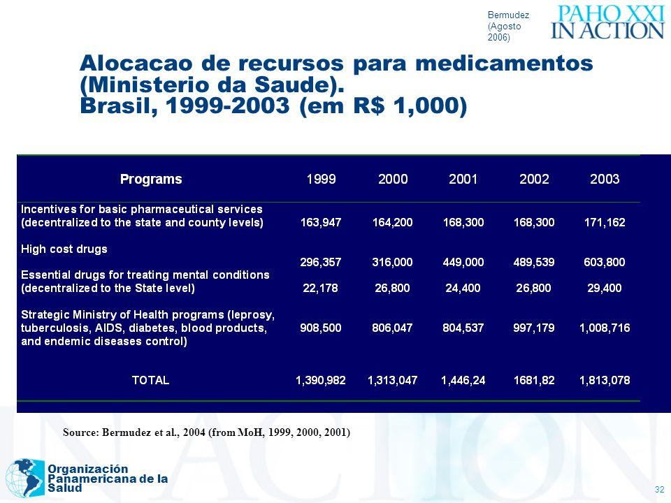 Bermudez(Agosto 2006) Alocacao de recursos para medicamentos (Ministerio da Saude). Brasil, 1999-2003 (em R$ 1,000)
