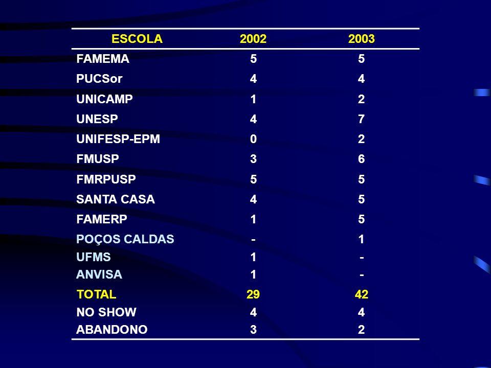 ESCOLA2002. 2003. FAMEMA. 5. PUCSor. 4. UNICAMP. 1. 2. UNESP. 7. UNIFESP-EPM. FMUSP. 3. 6. FMRPUSP.