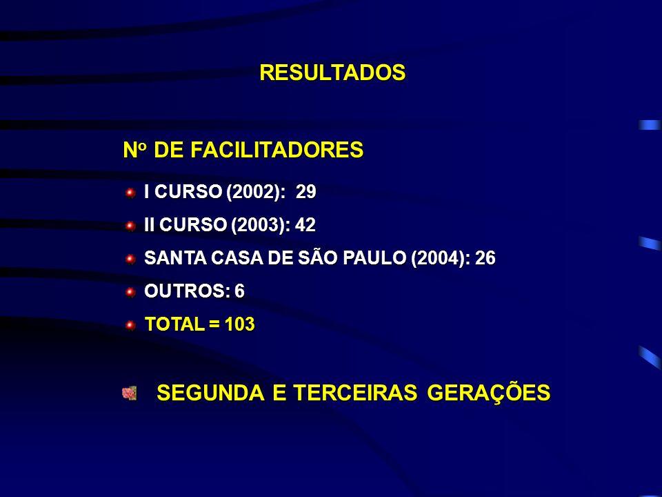 SEGUNDA E TERCEIRAS GERAÇÕES