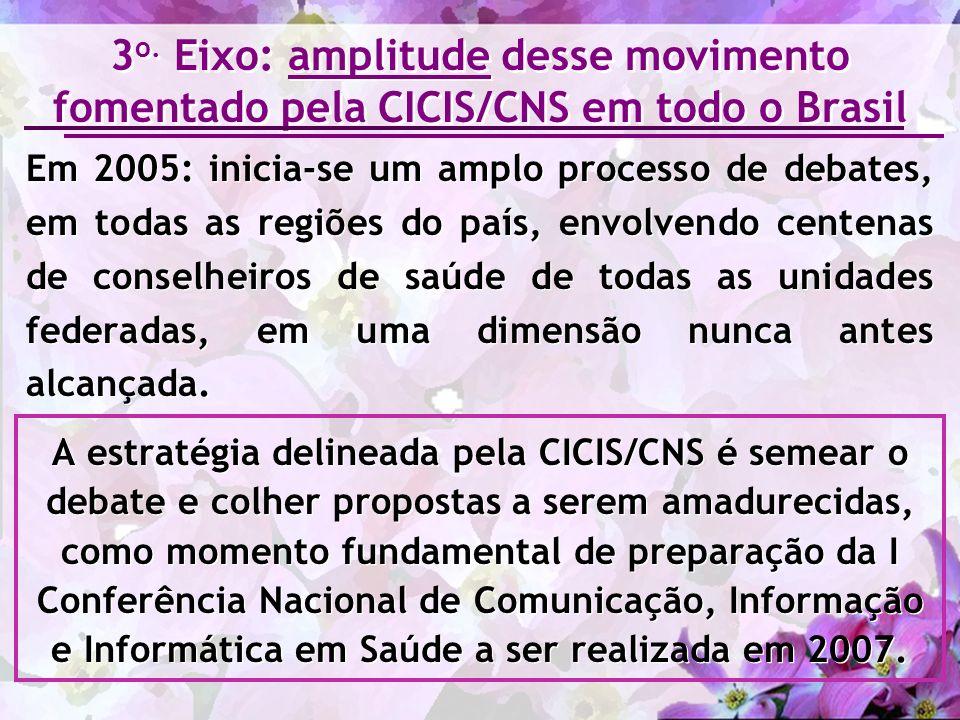 3o. Eixo: amplitude desse movimento fomentado pela CICIS/CNS em todo o Brasil