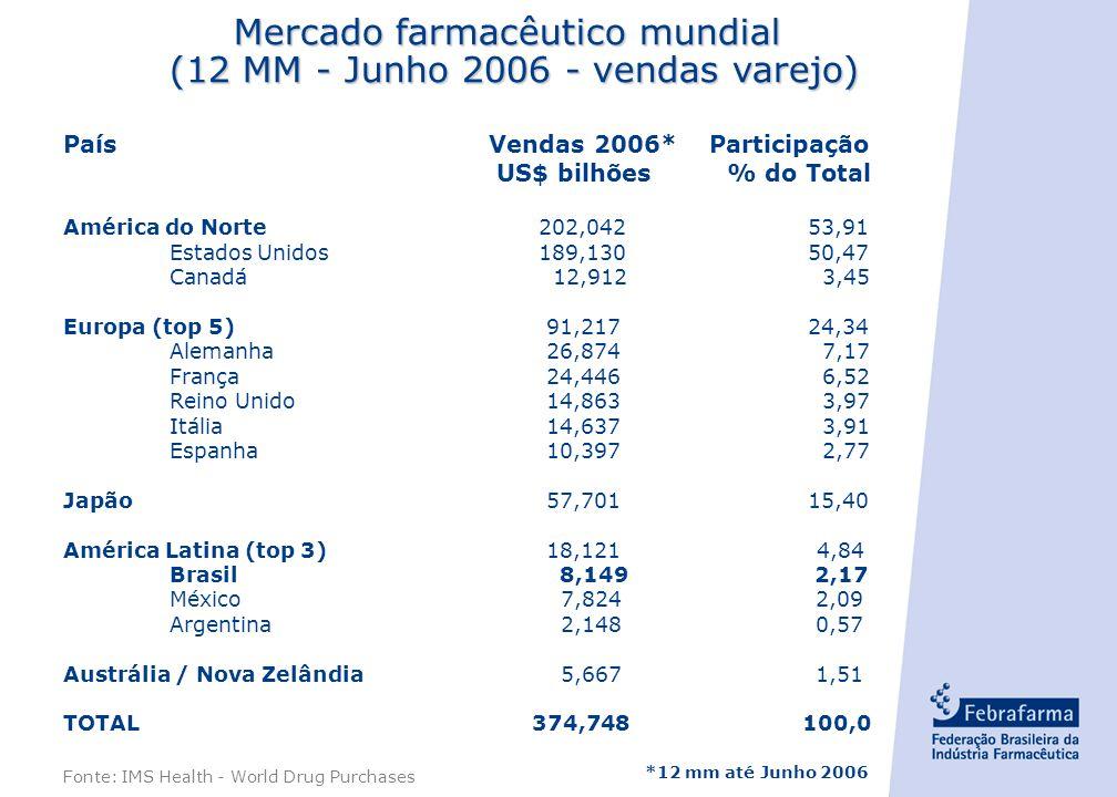 Mercado farmacêutico mundial (12 MM - Junho 2006 - vendas varejo)