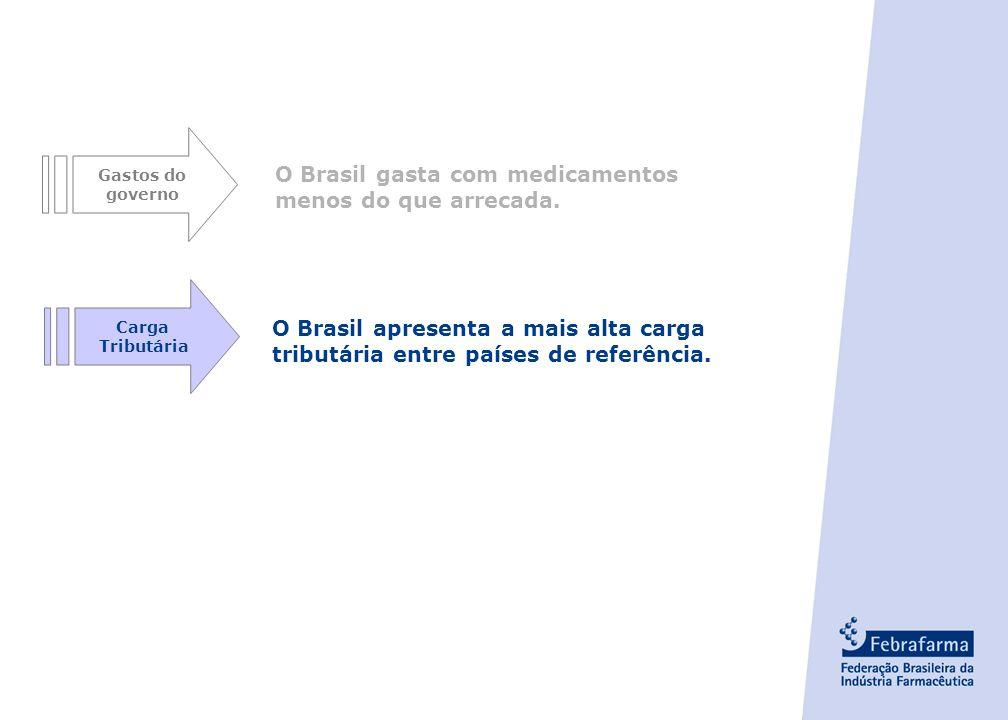 O Brasil gasta com medicamentos menos do que arrecada.
