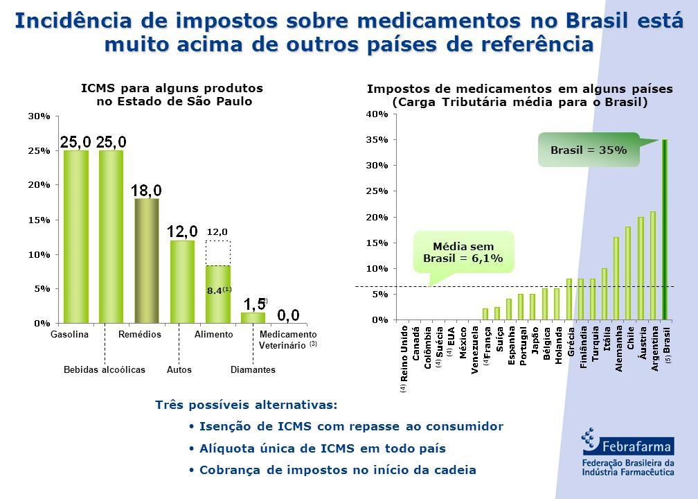 Incidência de impostos sobre medicamentos no Brasil está muito acima de outros países de referência