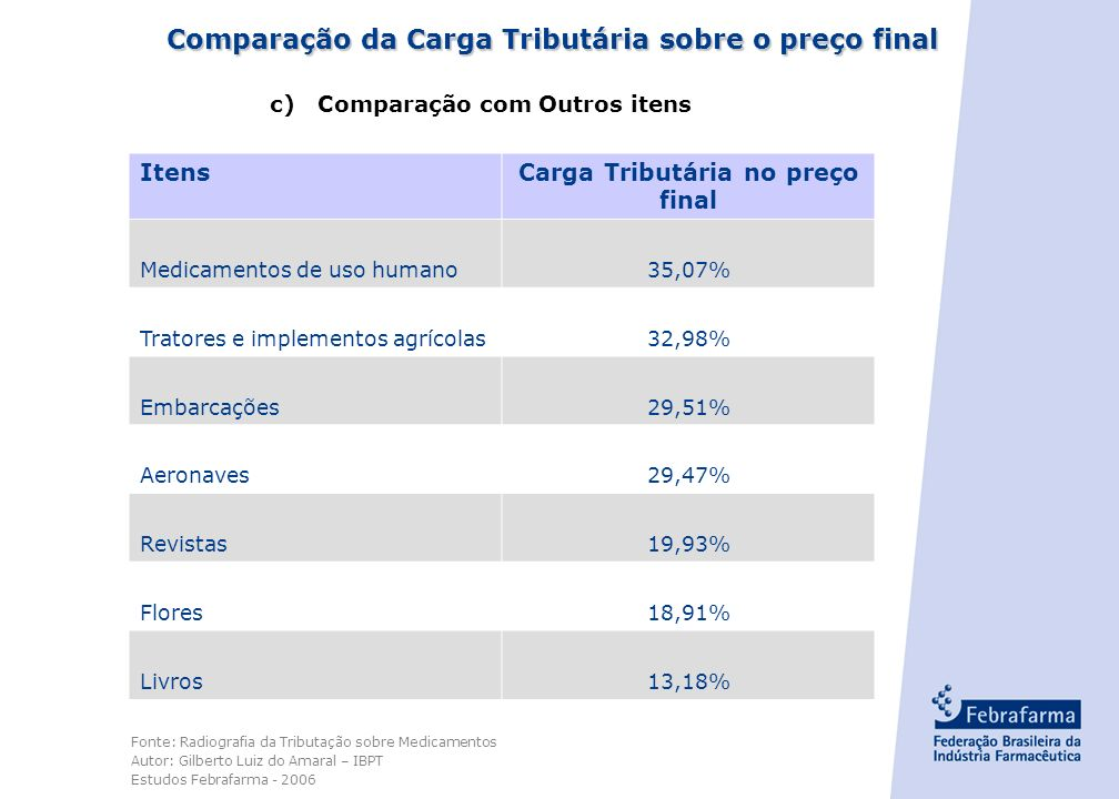 Comparação da Carga Tributária sobre o preço final