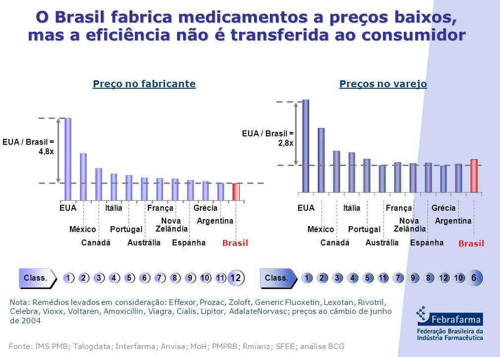 O Brasil fabrica medicamentos a preços baixos, mas a eficiência não é transferida ao consumidor