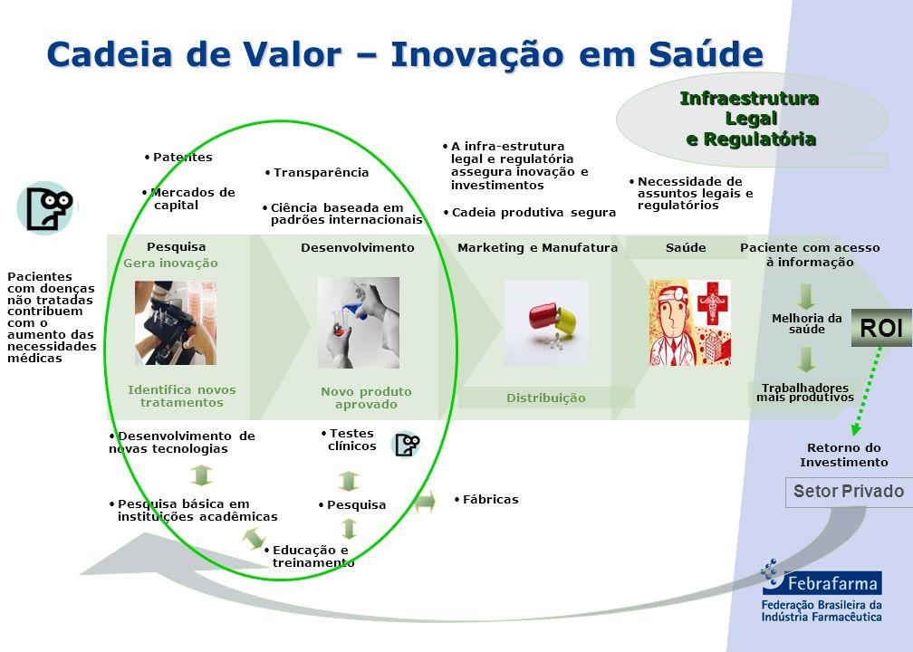 Cadeia de Valor – Inovação em Saúde