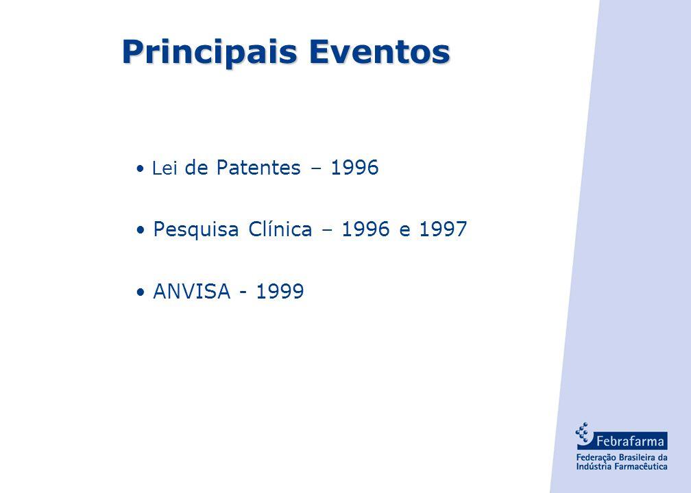Principais Eventos Pesquisa Clínica – 1996 e 1997 ANVISA - 1999