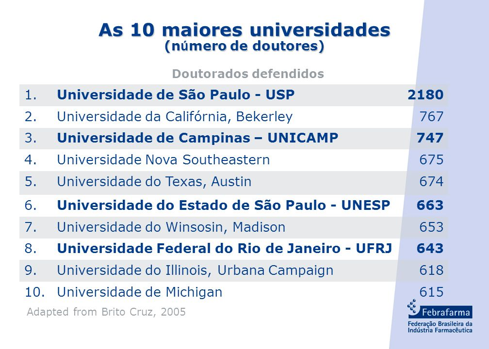 As 10 maiores universidades Doutorados defendidos